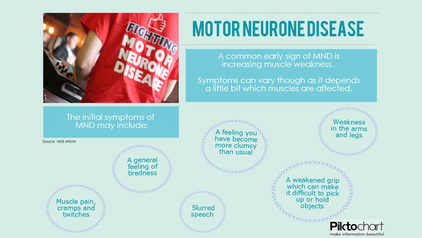 motor neuron disease physiotherapy guidelines