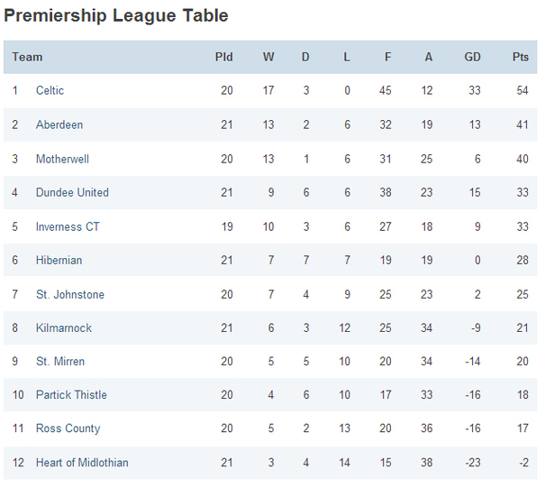 How the premiership would have shaped up if 12 12 18 had for Premiership football table