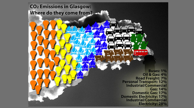 Carbon dioxide emissions in Glasgow.